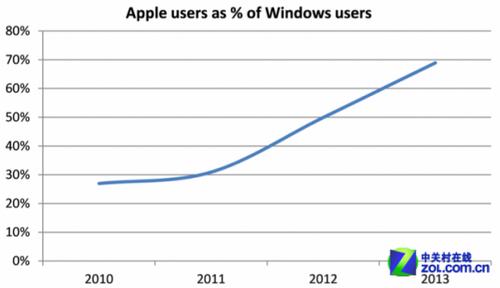 70%的Windows用户拥有至少一款苹果产品