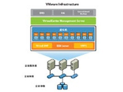 VMware vSphere 5 Enterprise for 1 processor