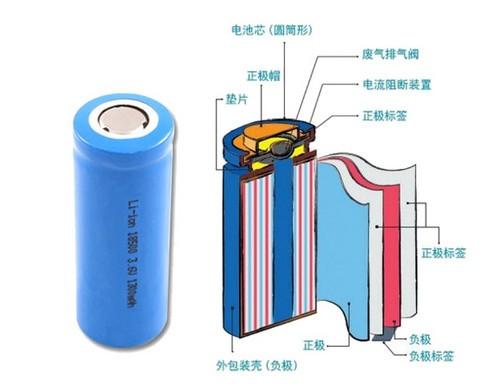 常见的圆柱形电池结构(来自itocp)
