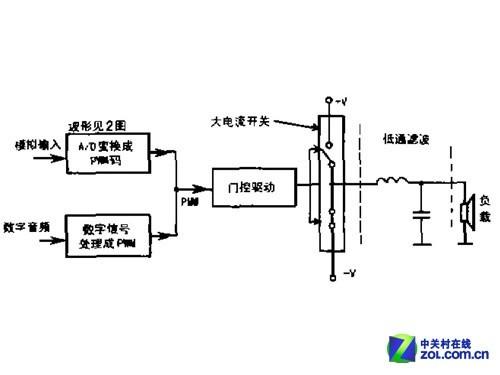 D类功放 EL34电子管