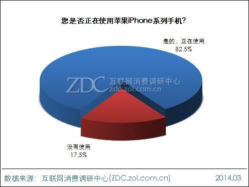 2014苹果手机用户移动电源购买意向报告