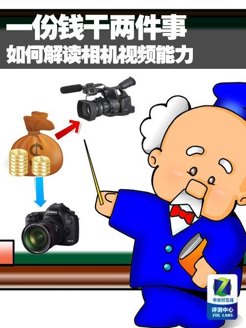 数码相机单反相机