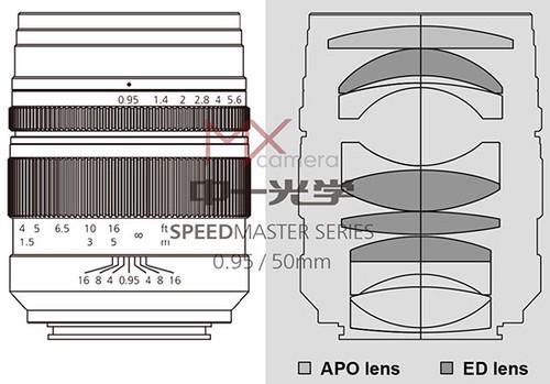 中一光学将推出新50mm f/0.95全幅镜头