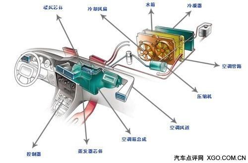 车载空调结构图(图片来自xgo.com.cn)