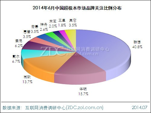 2014年6月中国超极本市场分析报告