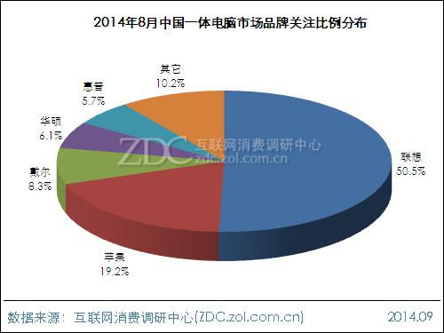 2014年8月中国一体电脑市场分析报告
