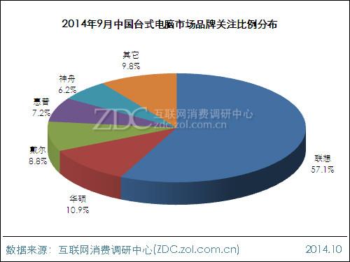 2014年9月中国台式电脑市场分析报告