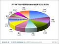 2014年10月中国网络电视市场分析报告