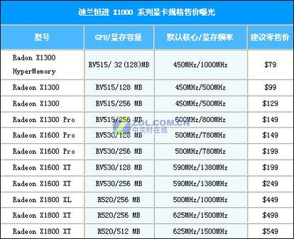 揭开迷雾 迪兰X1000全系列售价曝光