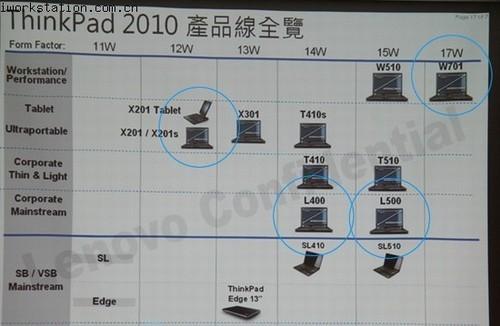 联想thinkw701/w701ds移动工作站曝光