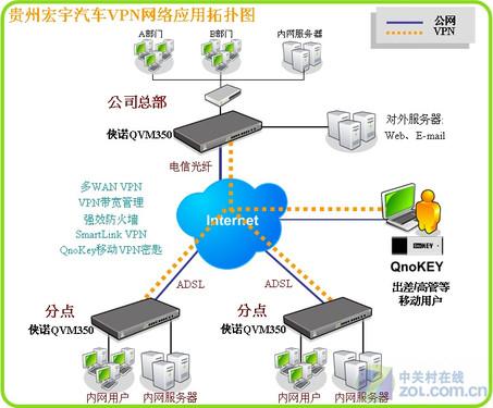 侠诺VPN协助贵州汽车销售业提升竞争力