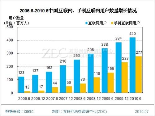 (图)2006.6-2010.6中国互联网,手机互联网用户数量增长情况