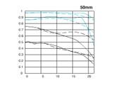 佳能EF 50mm f/1.4 USM镜头画质图