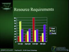 3000流明谁更强?激光投影PK传统投影