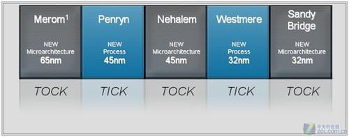 完美融合已经上演 全面解析新平台亮点