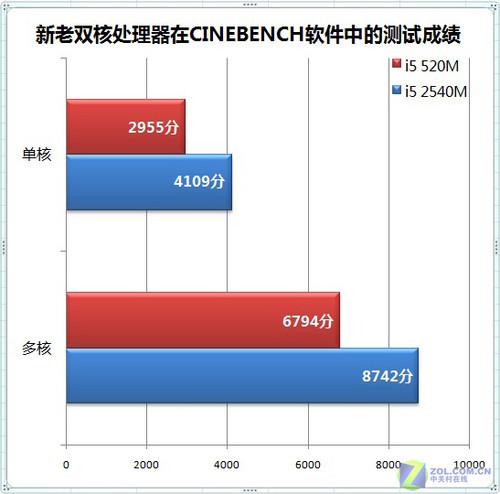 SNB性能全面提升 CPU与GPU谁提升更多?
