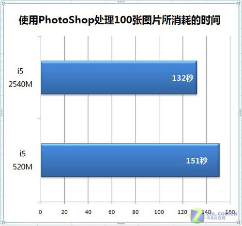 SNB性能全面测试 CPU与GPU谁提升更多