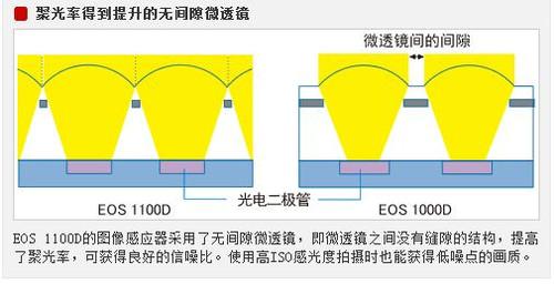 ?崆?炫?? 入门级单反Canon1100D评测首发