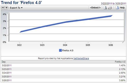 火狐4对决IE9 下载量不是衡量好坏标准