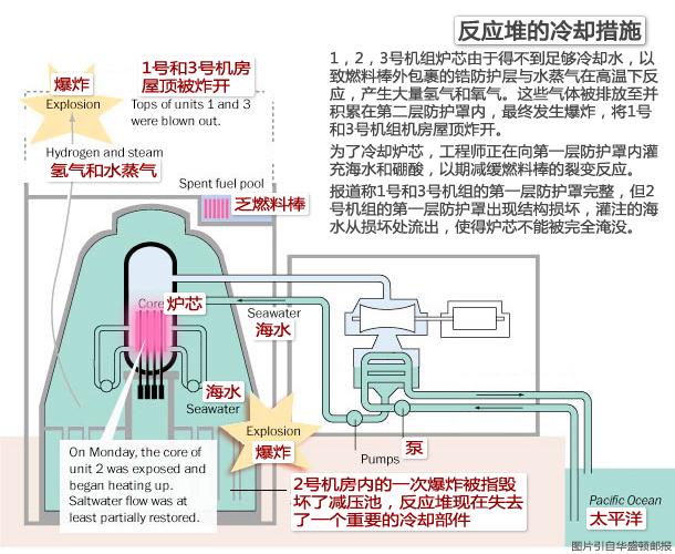 图解日本福岛核电站事故 11/03/15