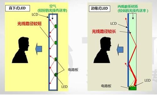 东芝led全背光控制系统详解