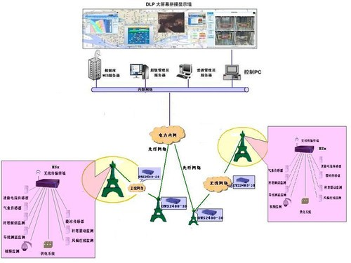 无线Mesh网状网提升电网在线监测品质