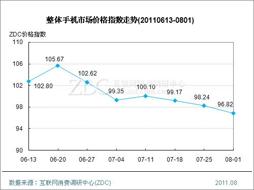 CPU狂降3.45整机DIY手机下滑   办公设备陡升6.56智能手机续涨