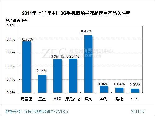 2011年上半年中国3G手机市场研究报告(简版)