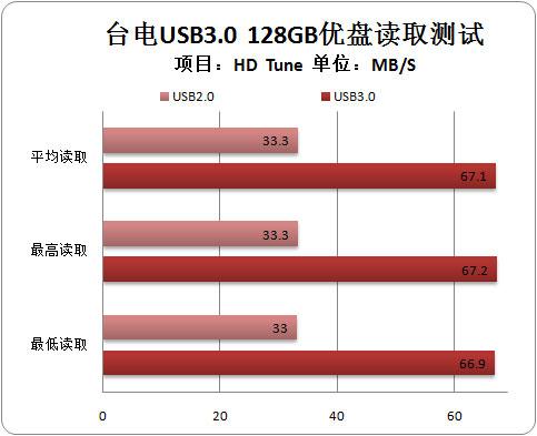 性能翻倍 台电128GB USB3.0优盘测试