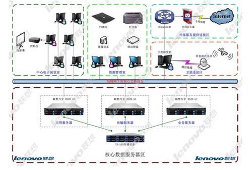联想服务器助湖南文化共享工程县级支中心建设