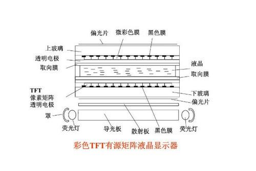 液晶面板结构图