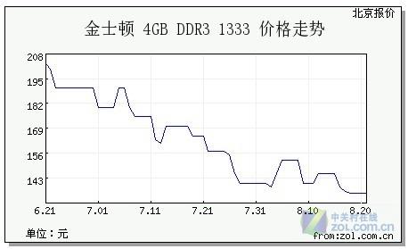 众望所归 揭秘单条4GB能否跌破百元