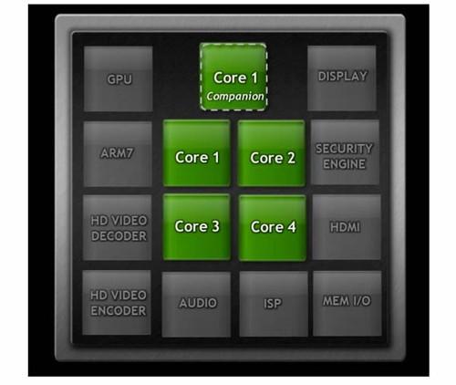 "NVIDIA四核Tegra带有第五颗""伴侣核"""