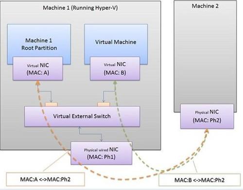 hyerv虚拟机图