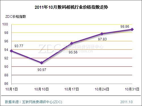 2011年10月中国数码影像行业价格指数走势