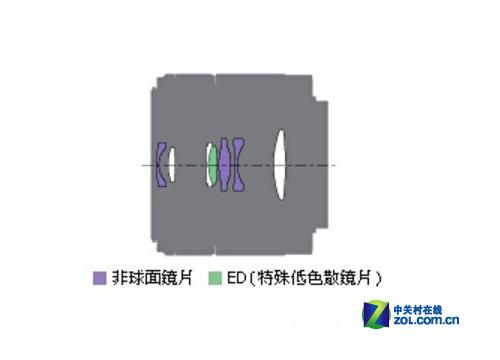 E口最顶级画质 索尼30mm微距镜头评测