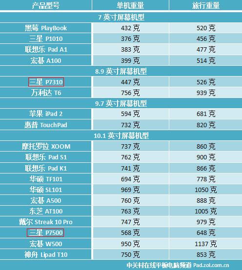 """年终盘点:2011年平板电脑十宗""""最"""""""