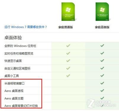 毕业生选本攻略 win7预装本功能差别大_windows7系统