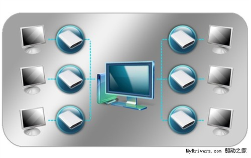 高清输出新突破 USB 3.0可以转换HDMI