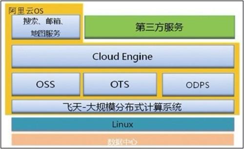 以数据为中心的云计算——浅谈阿里云OS