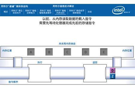 """""""2×2""""? 解析英特尔四核Xeon5300规格"""