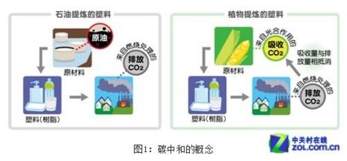 石油提炼_生物塑料与石油提炼塑料对环境的影响区别