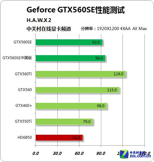 鹰击长空2设置_40nm最后的绝唱 GTX560SE性能测试报告(全文)_七彩虹 iGame560SE 烈焰 ...