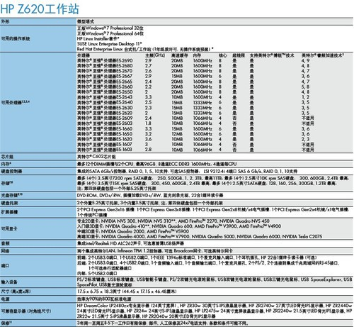 惠普Z620工作站:让你的想法快速成真