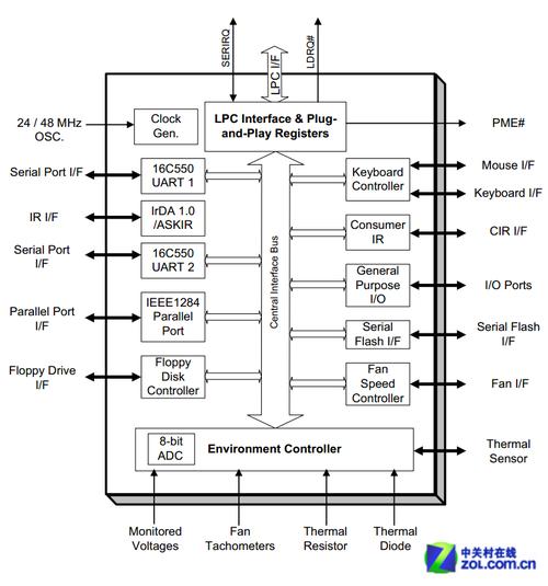 我们主板上的风扇自动调速功能以及温度监控功能等都是由这个芯片来实