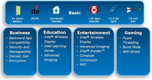 双核/支持超线程 Intel公布Win8平板标准