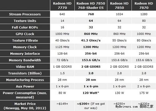 "全球独一份:""Radeon HD 7830""性能探秘"