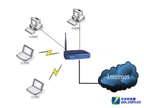 增无线覆盖 无线接入器除死角组网方案