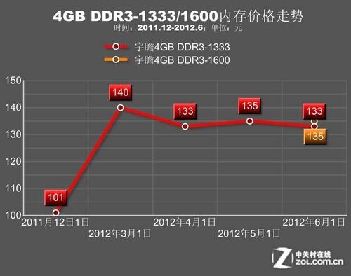 单条8GB仅360元 暑期装机内存选购宝典
