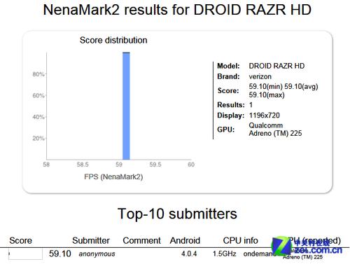 高配强续航ICS MOTO Droid RAZR HD现身